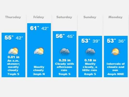635823082076085291-weather