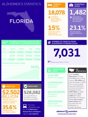 The Alzheimer's Association's 2018 Alzheimer's Disease Facts and Figures report is a comprehensive compilation of national statistics and information on Alzheimer's disease and related dementias. Full text of the Facts and Figures report, including the accompanying Special Report can be viewed at alz.org/facts.