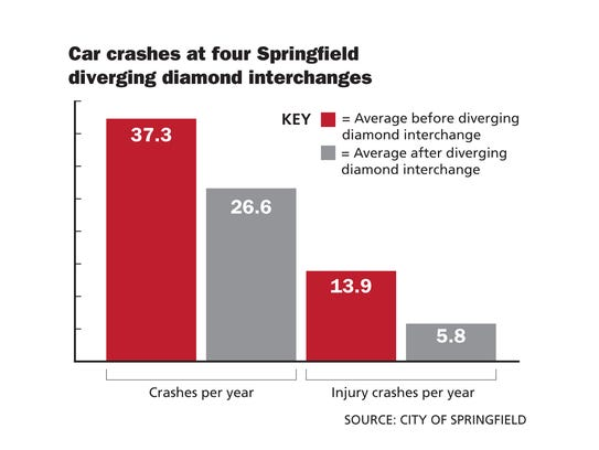 Car crashes at four Springfield diverging diamond interchanges