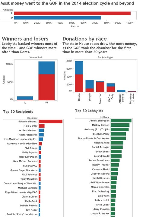 New Mexico In Depth Lobbyist infographic