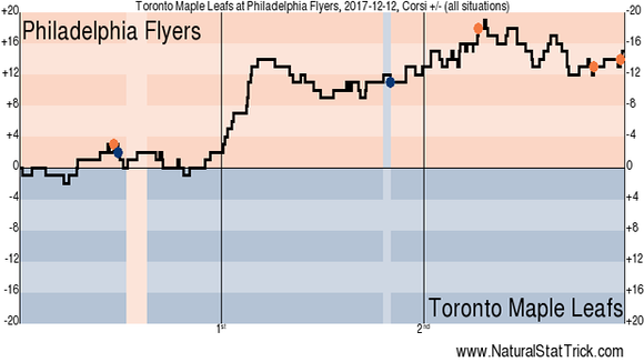Shot attempts through Tuesday night's game.