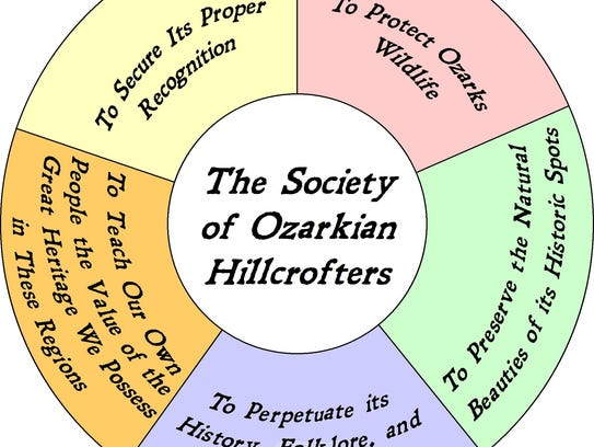 Society of Ozarkian Hillcrofters wheel showing society's