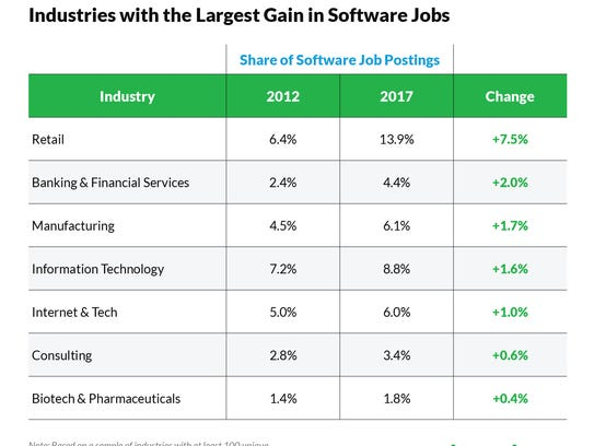 These industries have been offering software jobs increasingly