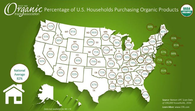 Organic Trade Association (OTA) state-by-state data shows more households – urban and rural -- are choosing organic.