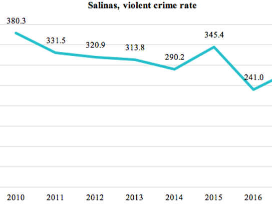 This graphic shows Salinas' violent crime rate (murder,