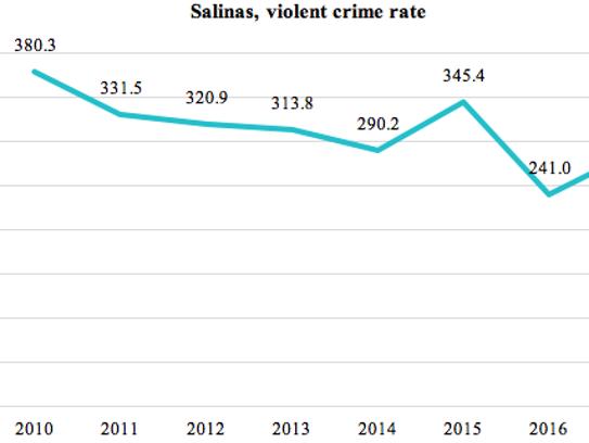 Esta gráfica muestra el índice de delitos violentos de Salinas (homicidios, agresiones serias y robos) en los primeros seis meses de cada año entre 2010 y 2017; datos obtenidos del FBI.