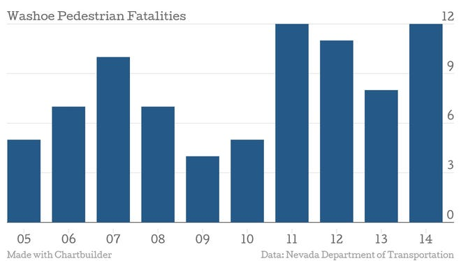 The number of pedestrian deaths are on the rise in Washoe County