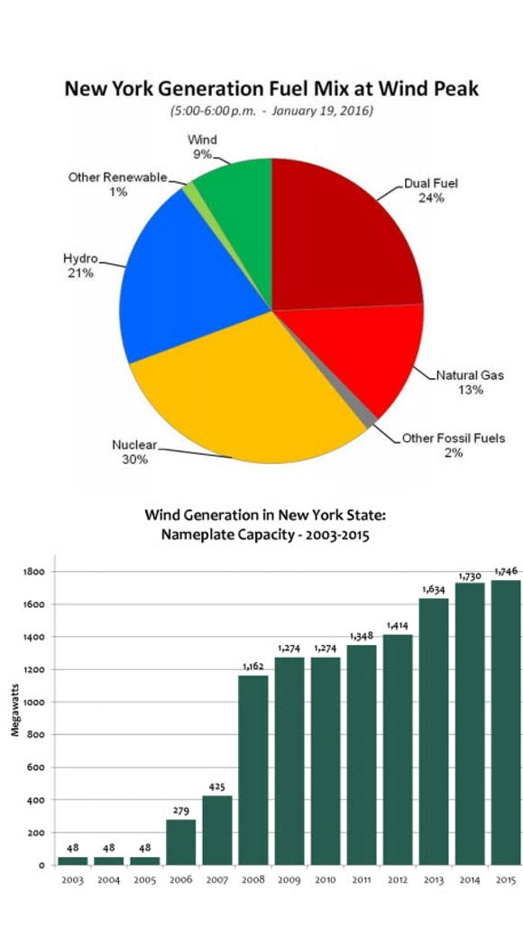 Energy mix during the record hour and wind capacity in New York.