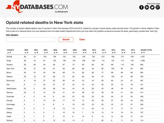 Heroin database