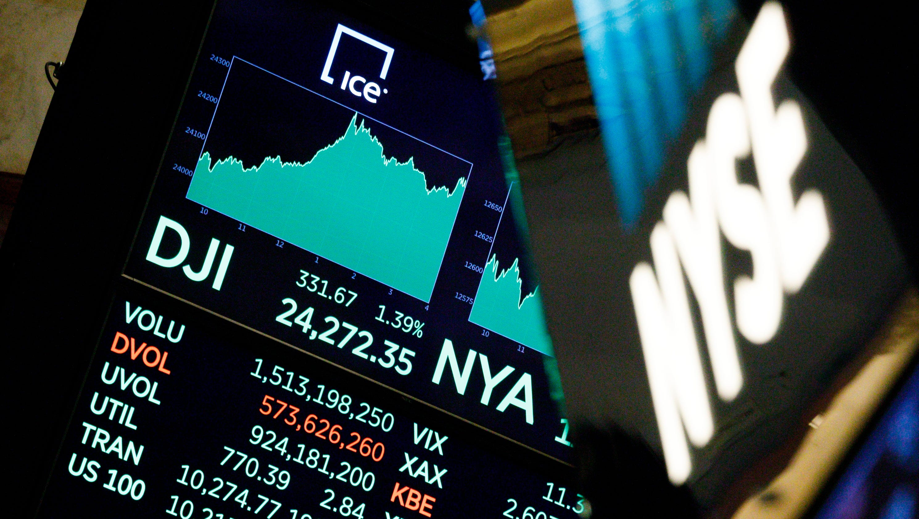 Dow soars after Senate passes tax plan helping bulls view of Dow 30K