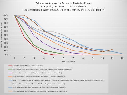 History of power restoration following hurricanes