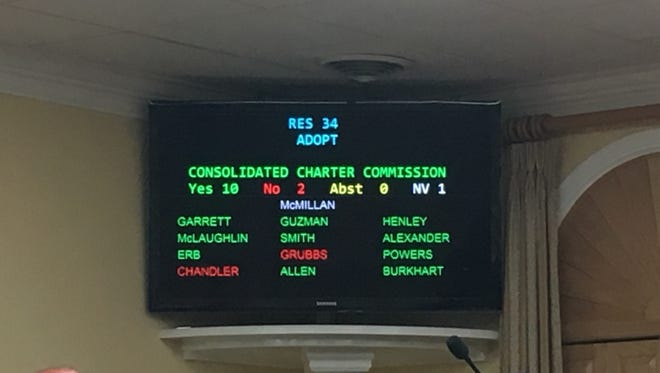 The Clarksville City Council tallies the vote on forming a charter commission on consolidated government.