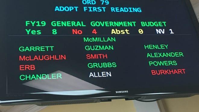 Thursday night's key Clarksville City Council vote