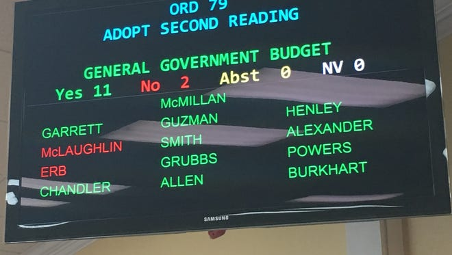 The final vote on the city of Clarksville's general fund budget for 2018-19.