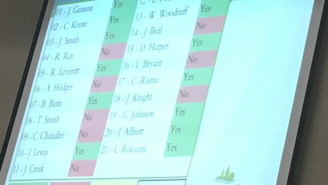 The final County Commission vote tally on a controversial rezoning case for Palmyra's Cross Creek Clays.