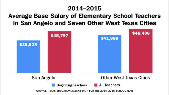 Average base salary of elementary school teachers on San Angelo and seven other WestTexas cities