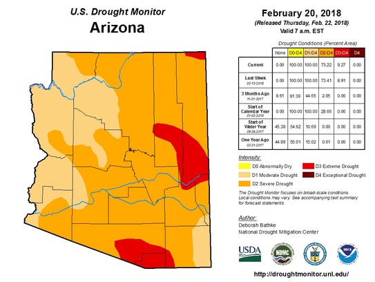 The vast majority of Arizona is in a state of severe