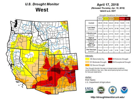Most of the Colorado River basin is experiencing drought.
