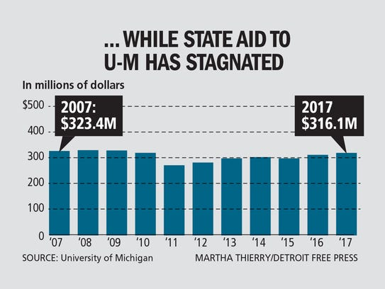 State aid to the University of Michigan has stagnated