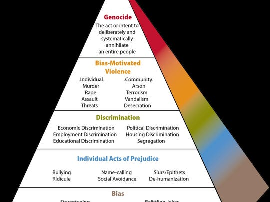 "The Anti-Defamation League's ""Pyramid of Hate."""