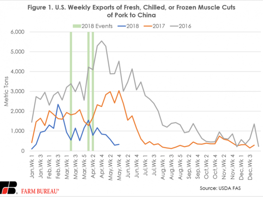 The data is clear – U.S. pork exporters are squealing, but with dismay, not delight.