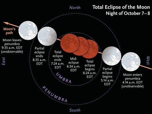 LunarEclipse_8Oct2014_l.jpg
