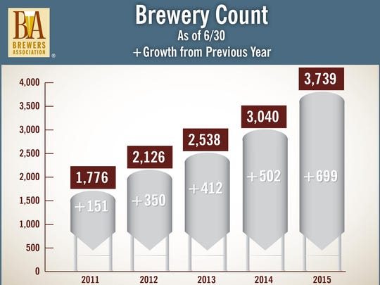 At the end of June, 3,739 breweries operated in the U.S, up 699 breweries from the same time period in 2014.
