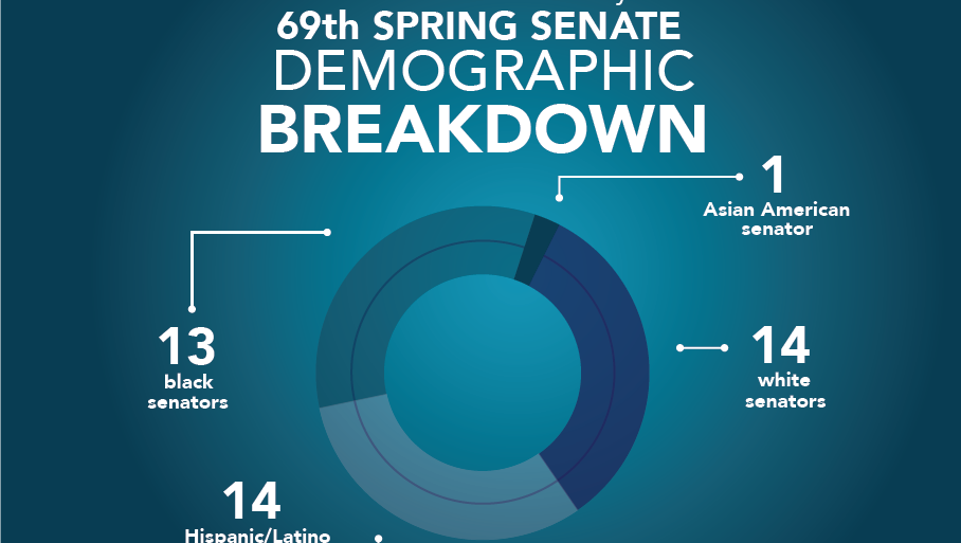 The 69th Spring Senate demographic breakdown is the