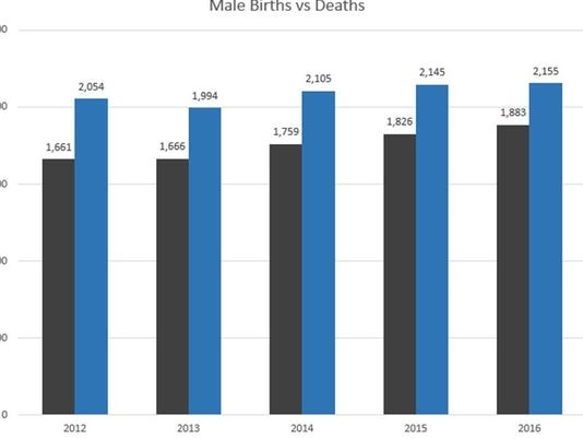 636287160579757981-births-and-deaths.JPG