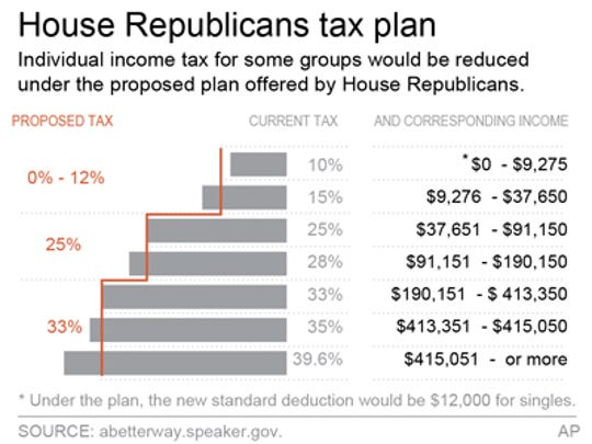 Proposed tax change.