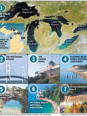 The 7 Wonders of Michigan, as voted by Free Press readers in 2013.
