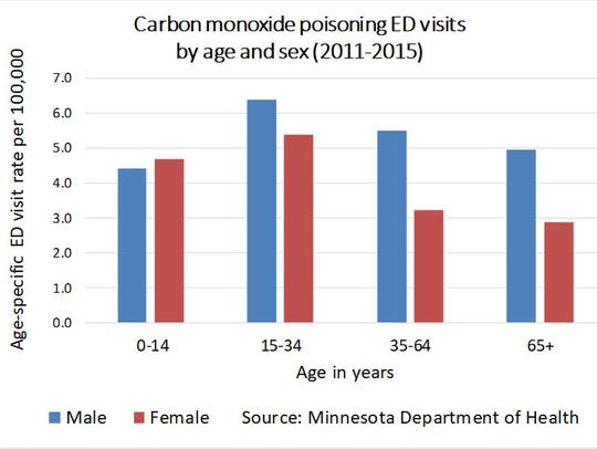 The rate of carbon monoxide poisoning (not fire-related)