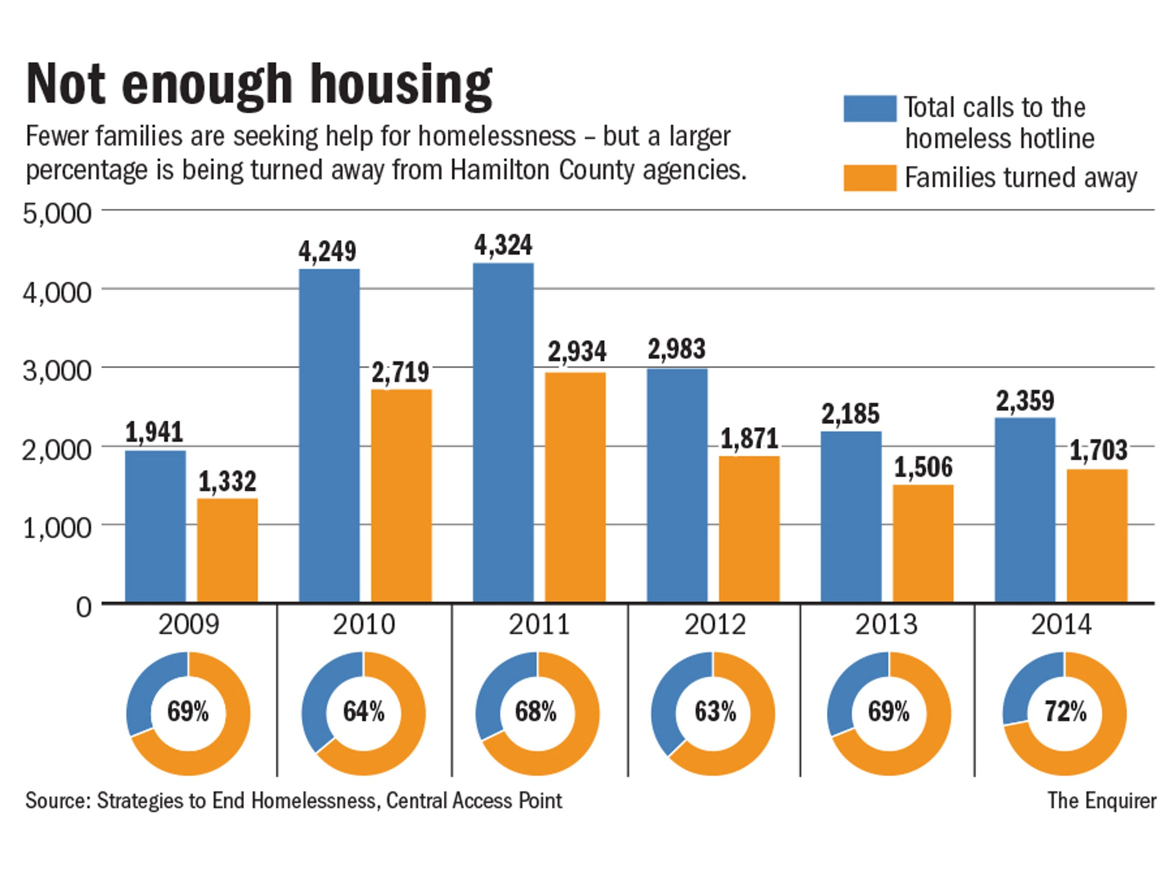 Comparison of families that called the hotline to families