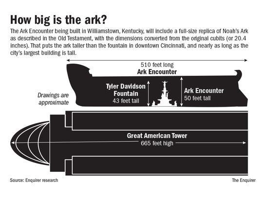 Ark size comparison