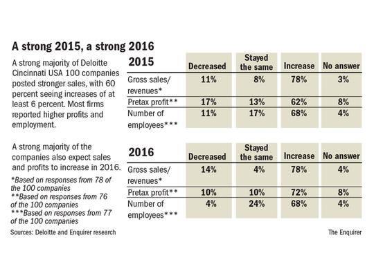 Revenue projections 2016.