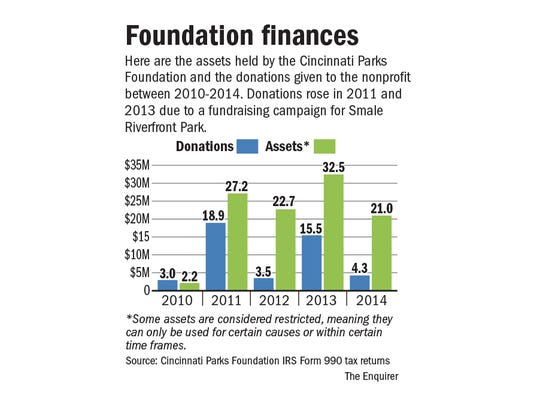 Foundation finances
