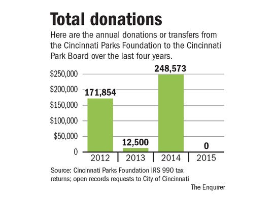 Total donations