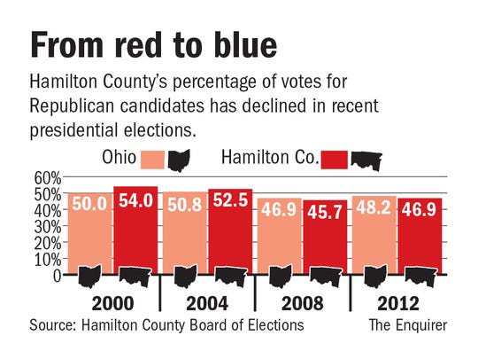 Hamilton County voting trends in the past four presidential elections.
