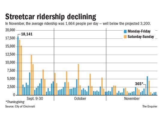 Streetcar ridership