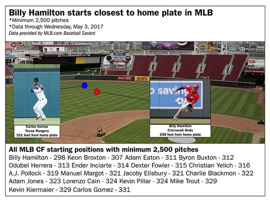 Billy Hamilton compared to all other MLB center fielders who have played at least 2,500 pitches through May 3, 2017.