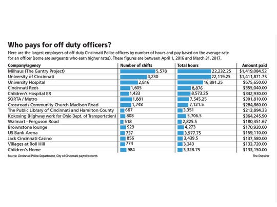 The firms/agencies that pay the most for off-duty CIncinnati