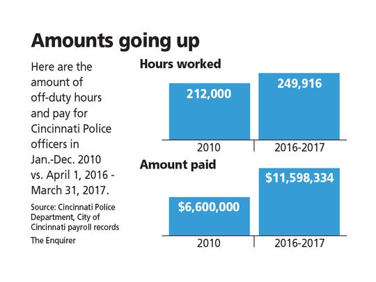The comparison of off-duty hours worked and pay earned by Cincinnati Police officers between 2010 and 2016-17.