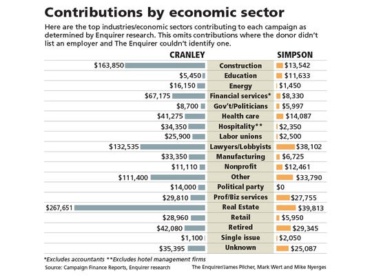 A look at the economic sectors donating to the 2017