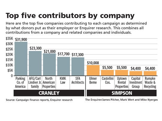 A look at the donations by company in the 2017 Cincinnati