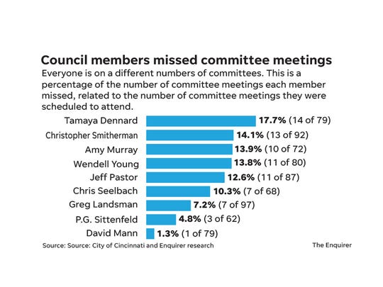 Council Committee meetings chart