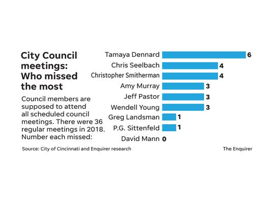 Council regular meetings chart