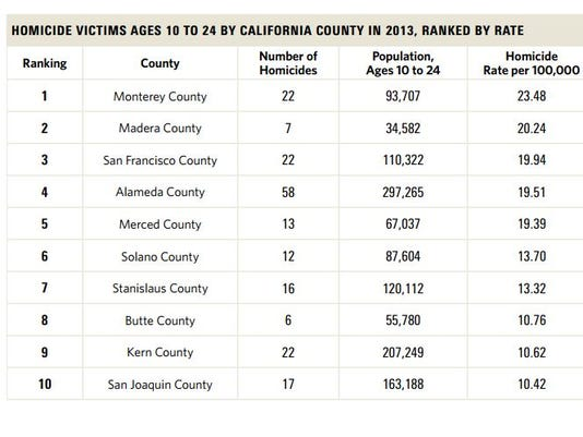 2013 California Homicide Victims ages 10 to 24
