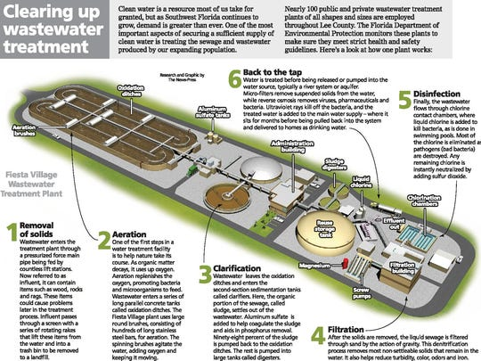 Clearing up wastewater treatment