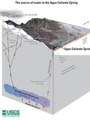 This diagram produced by the U.S. Geological Survey shows how water reaches the Agua Caliente Hot Spring in downtown Palm Springs. Scientists have estimated that the water flowing in the spring has been underground for roughly 12,000 years.