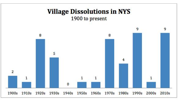 village Dissolutions